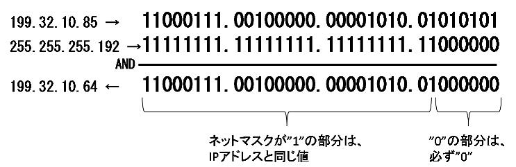 計算 ip アドレス