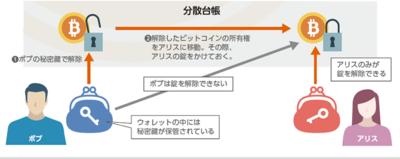 図1 送金時のウォレットの利用イメージ