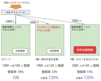 図2 A/Bテストの結果