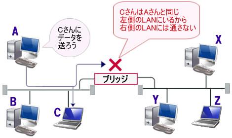 図2 アドレスフィルタリングの例