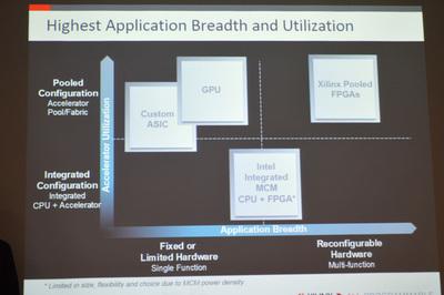 プーリング構成を取れるFPGAはGPUやカスタムASICと比較してサポート可能なアプリケーションの幅が広い点が特徴。また,Xilinxは演算効率の高さでもFPGAがすぐれていると強調する