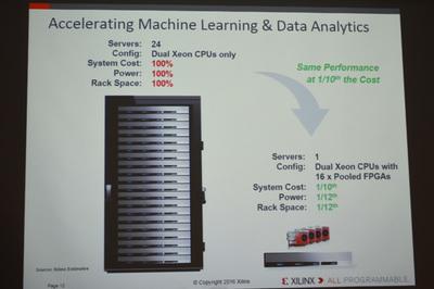 マシンラーニングとデータアナリティクスにおいて,アクセラレータがサーバCPU(Intel Xeon)のみの場合と,FPGAでプール構成を取った場合の比較。FPGAは同じ性能を1/10のコスト(システムコスト,消費電力,ラックスペース)で実現できるという