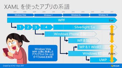 XAMLの変遷(「ECHO Tokyo 2017」における日本マイクロソフト 高橋忍氏のセッションより)