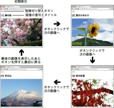図1.7 スライドショーのプログラム