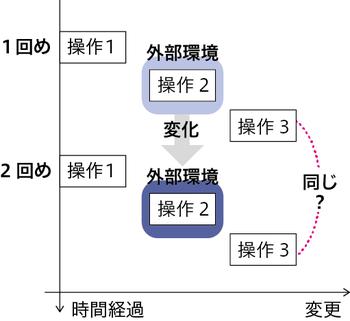 図2 外部環境の変化により,1回めと2回めの,操作後の状態が同じかが不明...